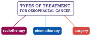 types-treatment-oeso